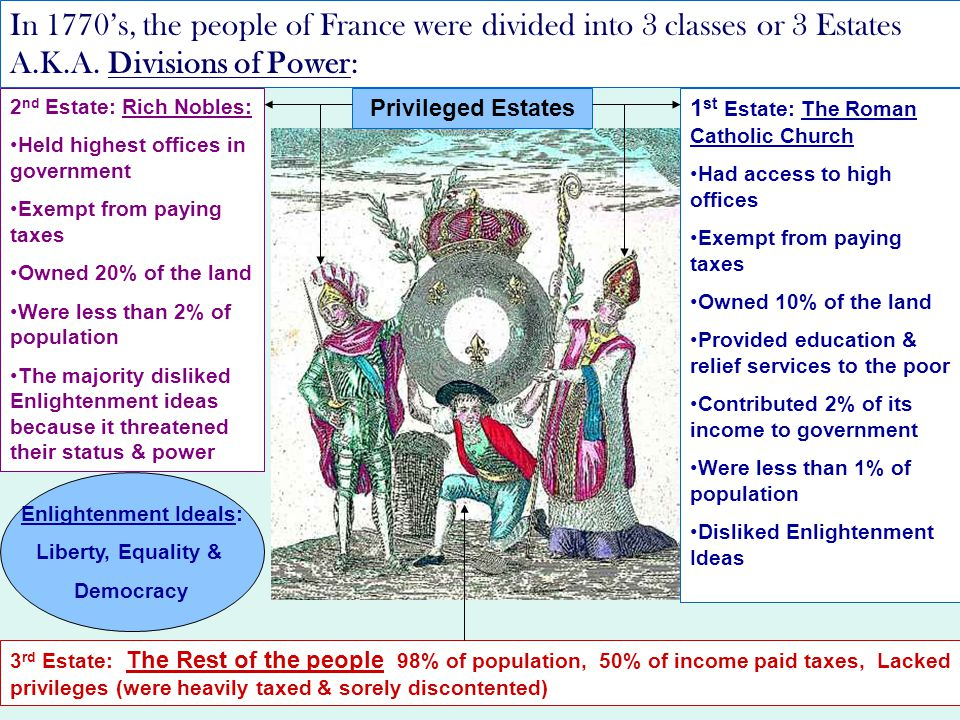 the french revolution and enlightenment ideals history essay Find out more about the history of enlightenment,  the american and french revolutions were directly inspired by enlightenment ideals  the french revolution.