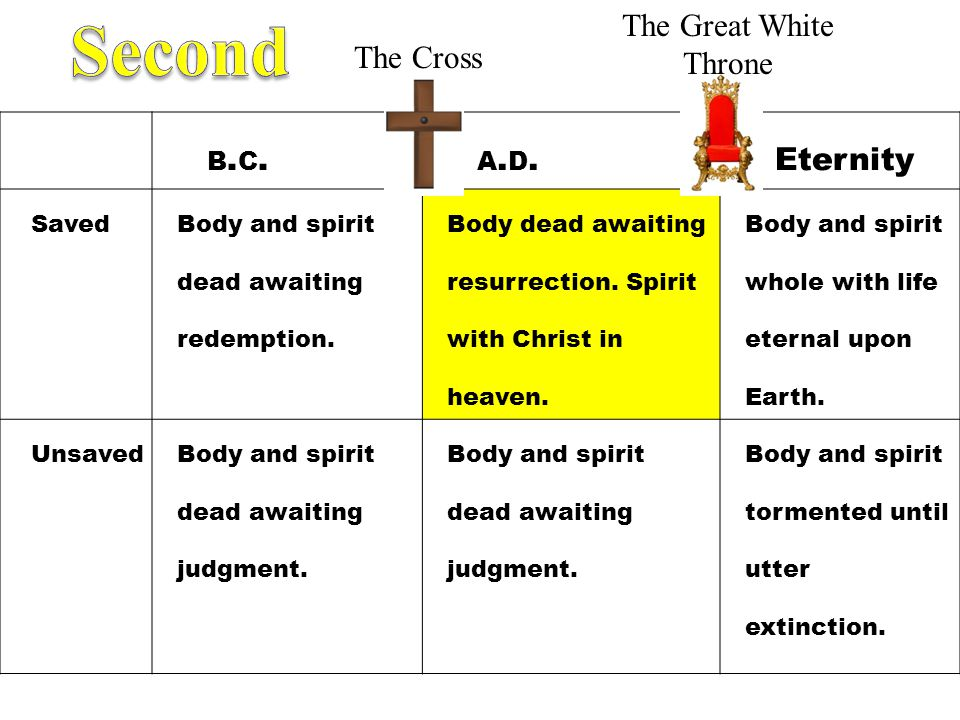 Second The Great White Throne The Cross b.c. a.d. Eternity Saved