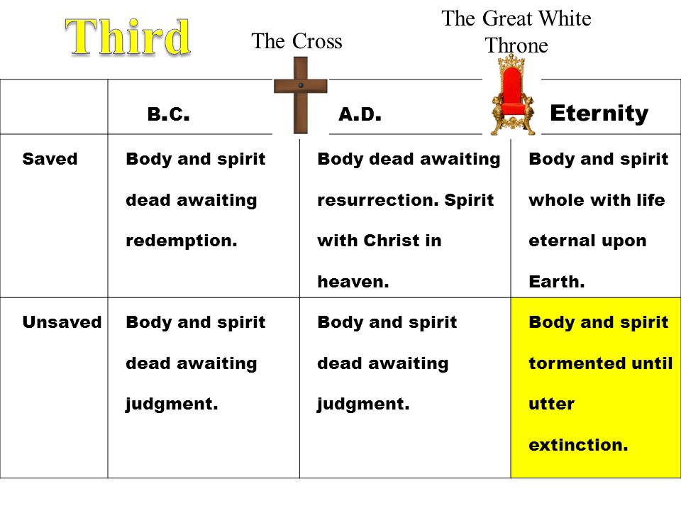 Third The Great White Throne The Cross b.c. a.d. Eternity Saved