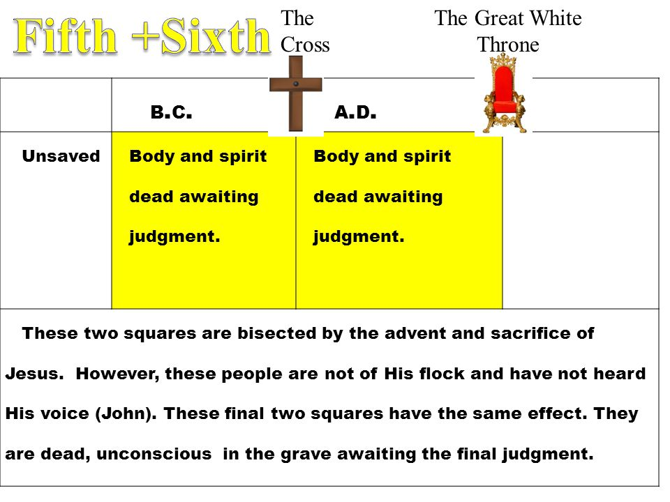 Fifth +Sixth The Cross The Great White Throne b.c. a.d. Unsaved
