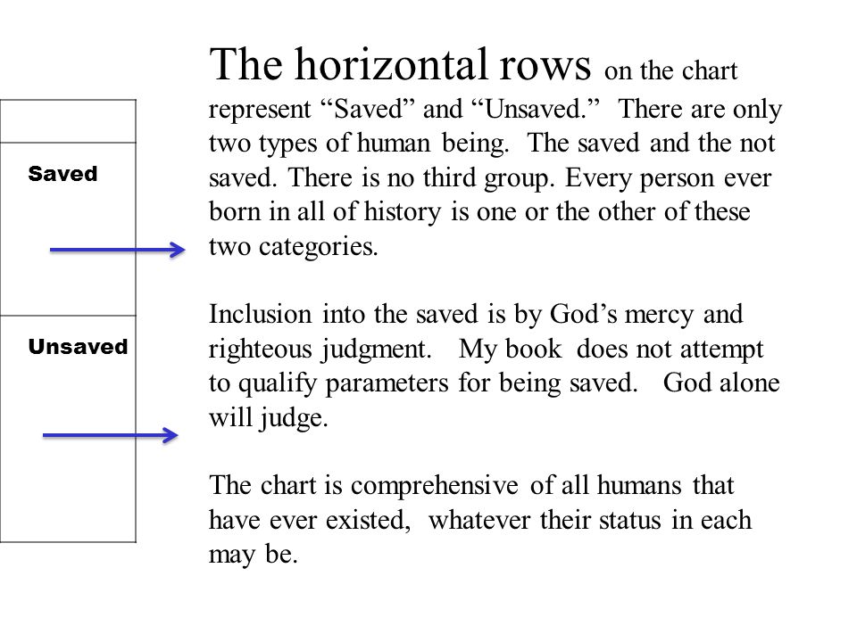 The horizontal rows on the chart represent Saved and Unsaved