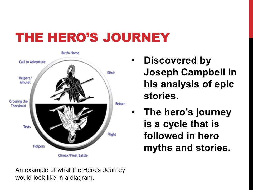 The Hero's Journey Discovered by Joseph Campbell in his analysis of epic stories.
