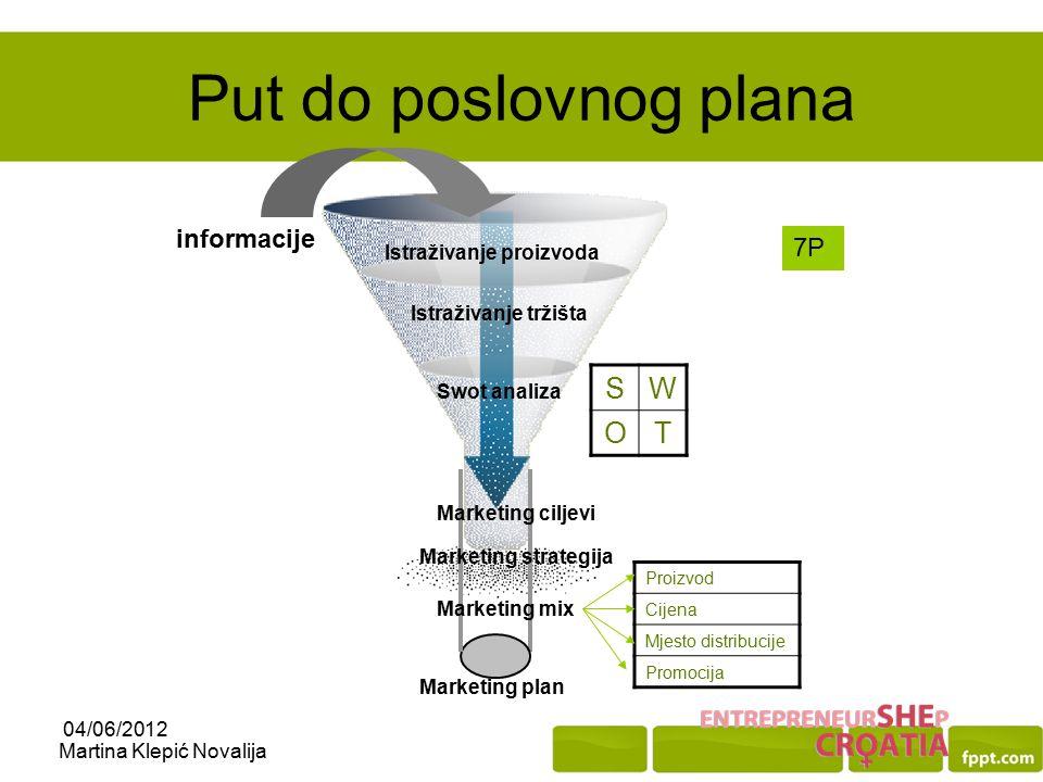 Put do poslovnog plana S W O T informacije 7P Istraživanje proizvoda