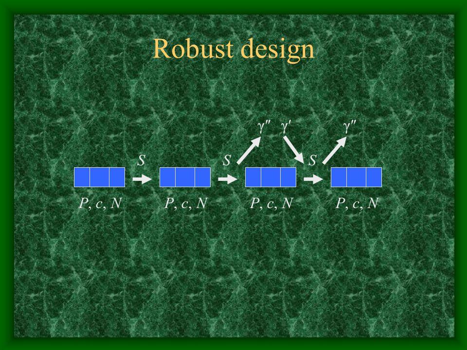Robust design P, c, N S γ″ γ′ P, c, N