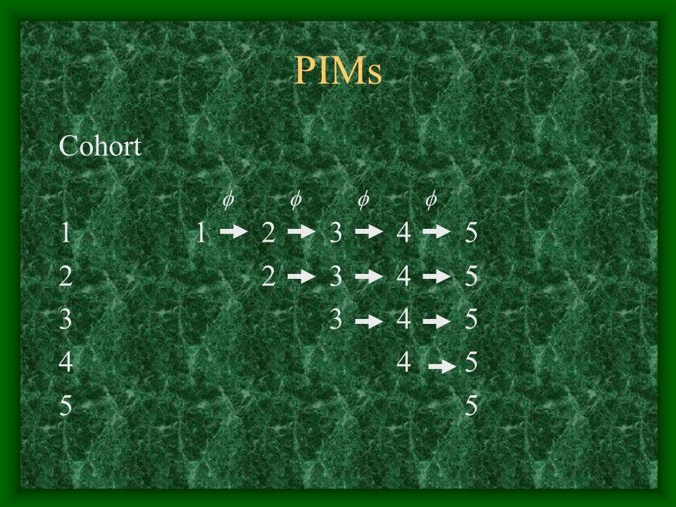 PIMs Cohort 1 1 2 3 4 5 2 2 3 4 5 3 3 4 5 4 4 5 5 5    