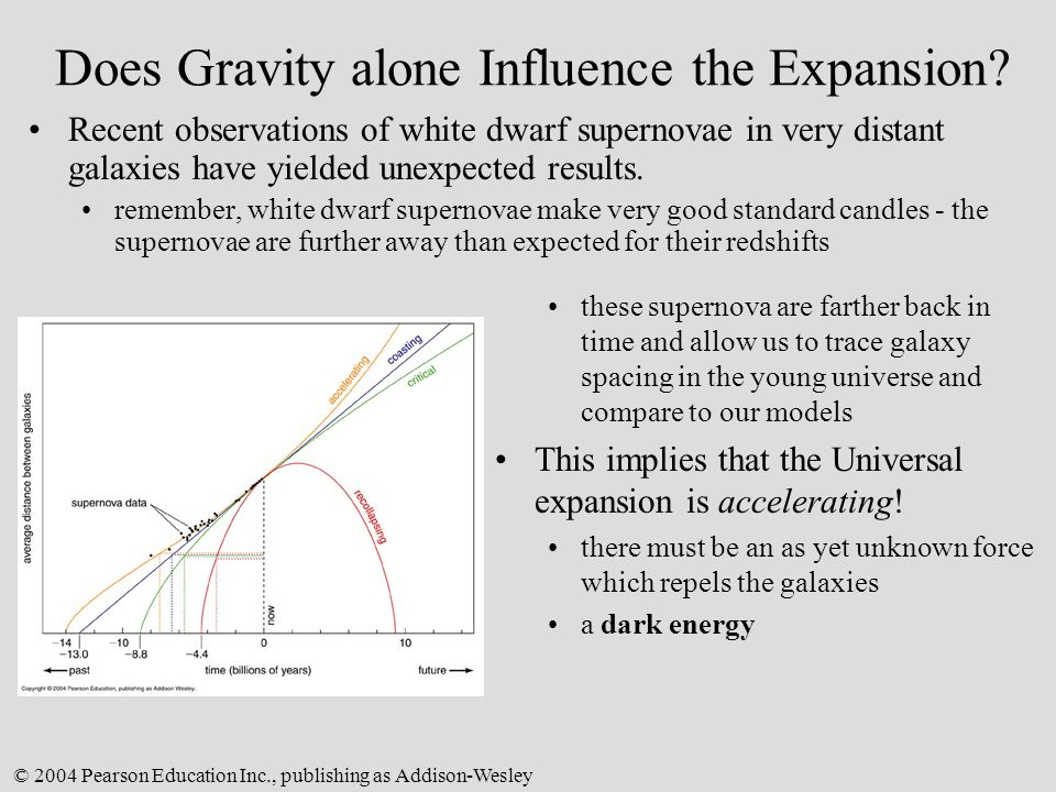 Does Gravity alone Influence the Expansion