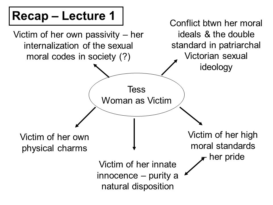 Recap – Lecture 1 Conflict btwn her moral ideals & the double standard in patriarchal Victorian sexual ideology.