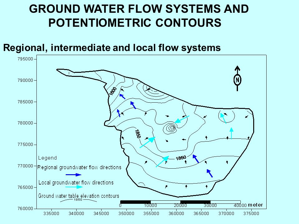 GROUND WATER FLOW SYSTEMS AND POTENTIOMETRIC CONTOURS