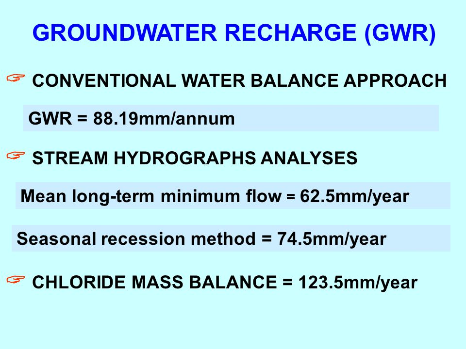 GROUNDWATER RECHARGE (GWR)