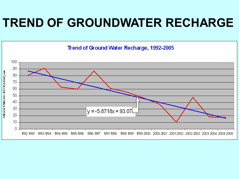 TREND OF GROUNDWATER RECHARGE