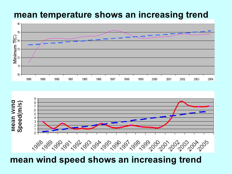 mean temperature shows an increasing trend