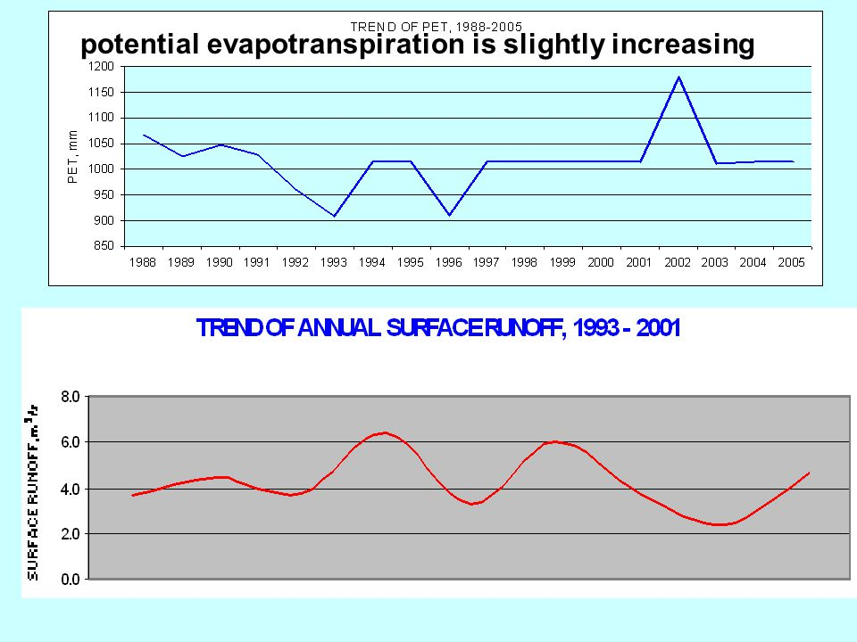 potential evapotranspiration is slightly increasing