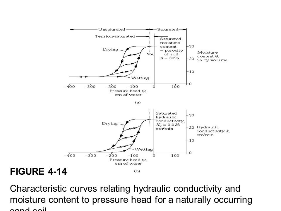 FIGURE 4-14 Characteristic curves relating hydraulic conductivity and moisture content to pressure head for a naturally occurring sand soil.