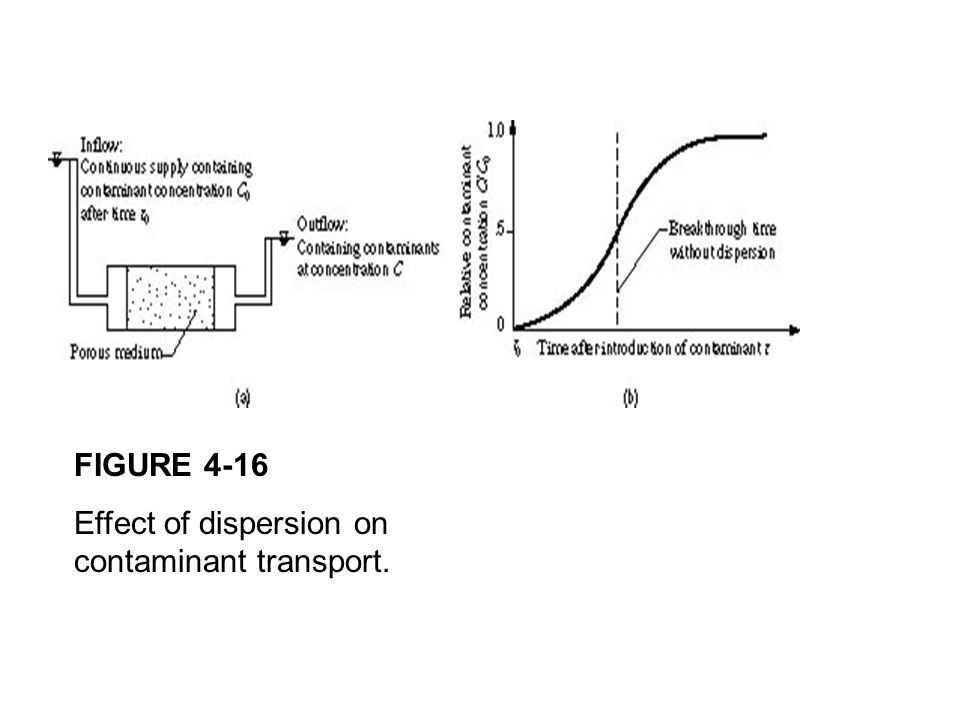 FIGURE 4-16 Effect of dispersion on contaminant transport.