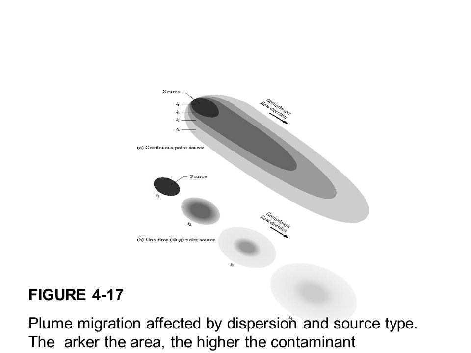 FIGURE 4-17 Plume migration affected by dispersion and source type.