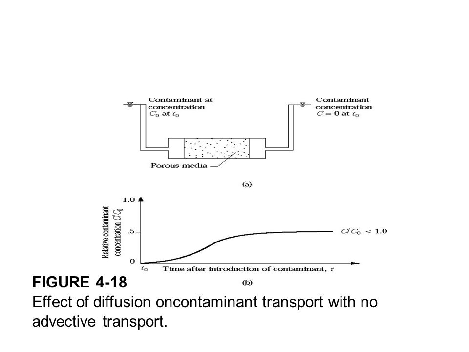 FIGURE 4-18 Effect of diffusion on contaminant transport with no advective transport.