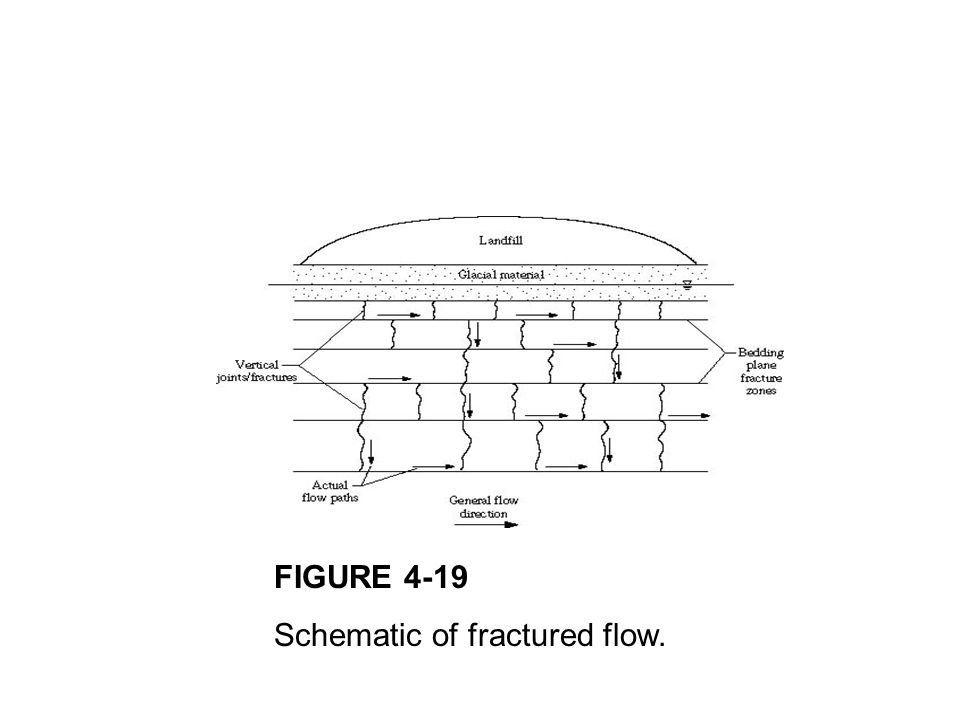 FIGURE 4-19 Schematic of fractured flow.
