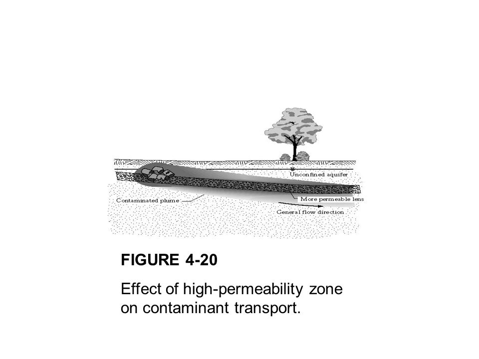 FIGURE 4-20 Effect of high-permeability zone on contaminant transport.