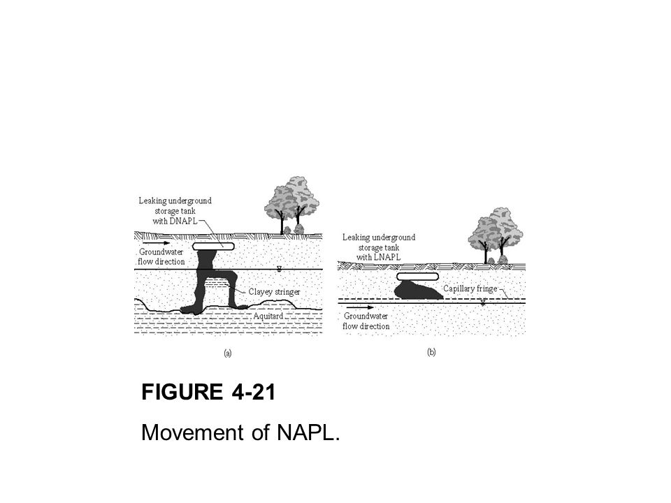 FIGURE 4-21 Movement of NAPL.