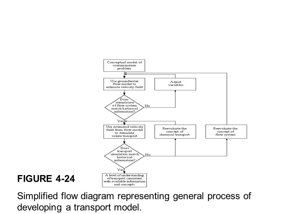 FIGURE 4-24 Simplified flow diagram representing general process of developing a transport model.