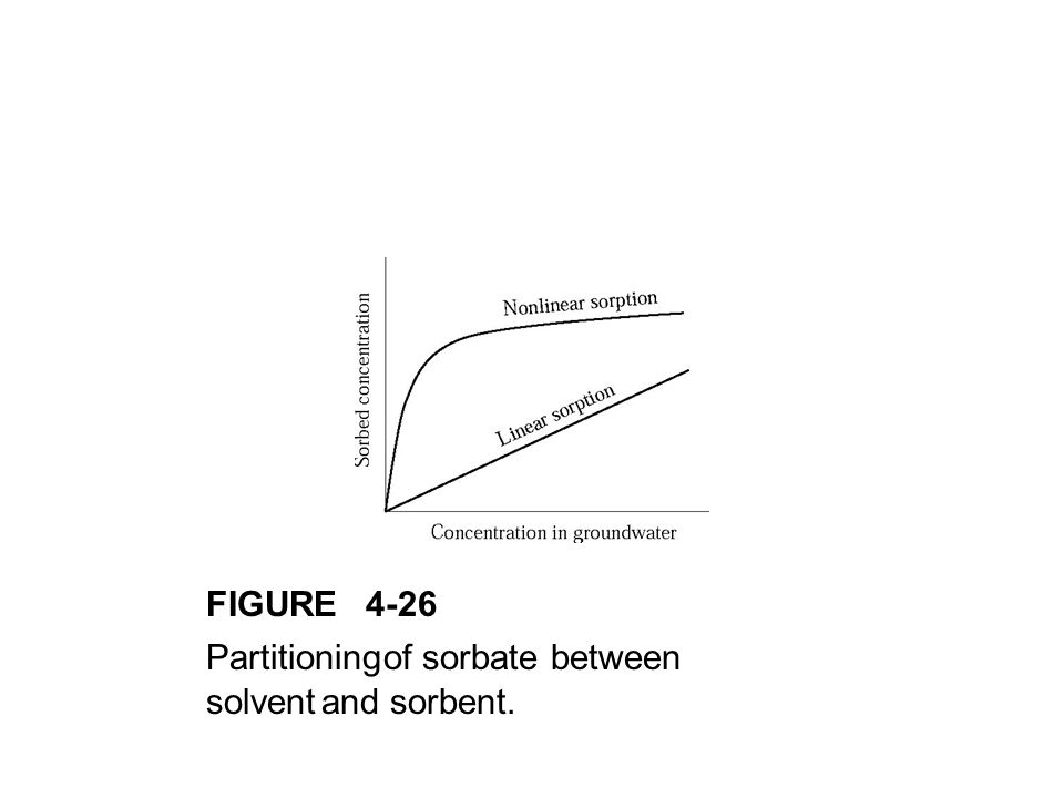 FIGURE 4-26 Partitioning of sorbate between solvent and sorbent.