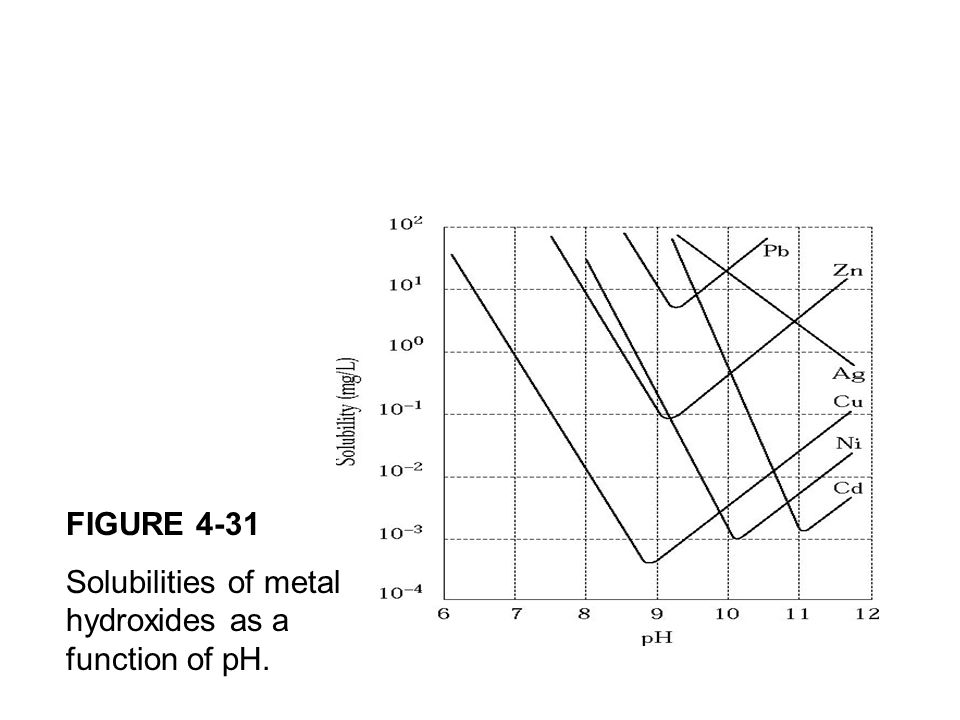 FIGURE 4-31 Solubilities of metal hydroxides as a function of pH.