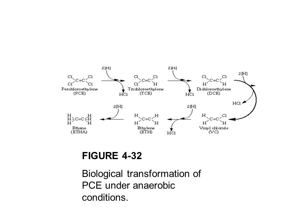 FIGURE 4-32 Biological transformation of PCE under anaerobic conditions.