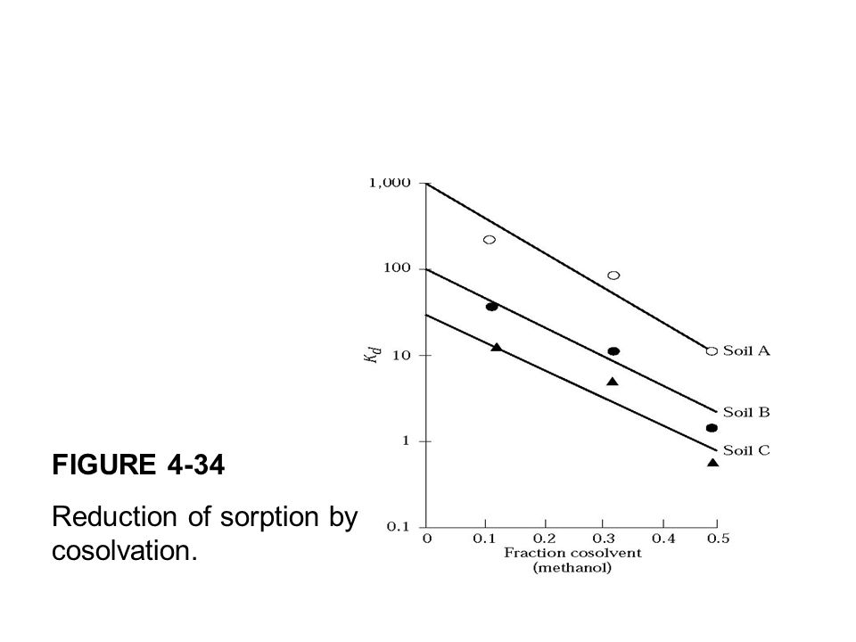 FIGURE 4-34 Reduction of sorption by cosolvation.