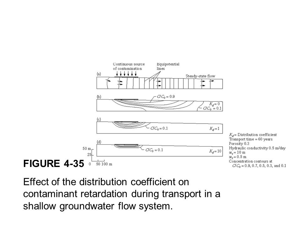 FIGURE 4-35 Effect of the distribution coefficient on contaminant retardation during transport in a shallow groundwater flow system.