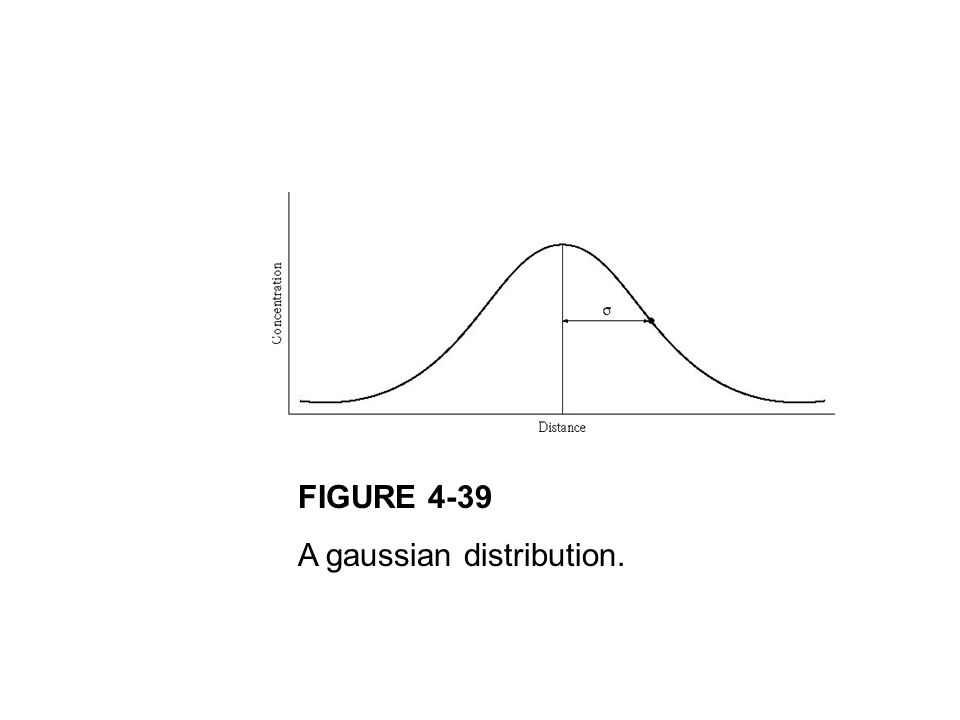 FIGURE 4-39 A gaussian distribution.