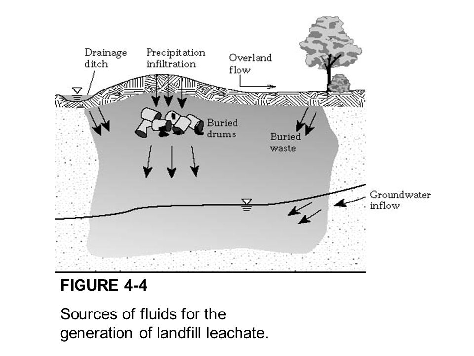 FIGURE 4-4 Sources of fluids for the generation of landfill leachate.