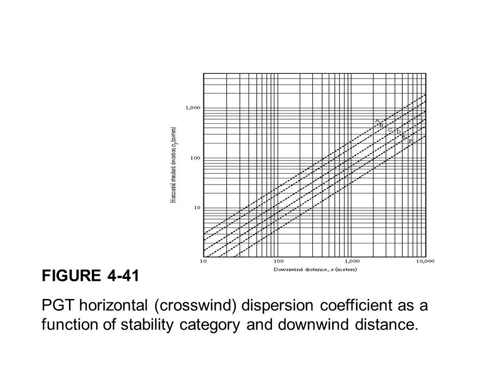 FIGURE 4-41 PGT horizontal (crosswind) dispersion coefficient as a function of stability category and downwind distance.