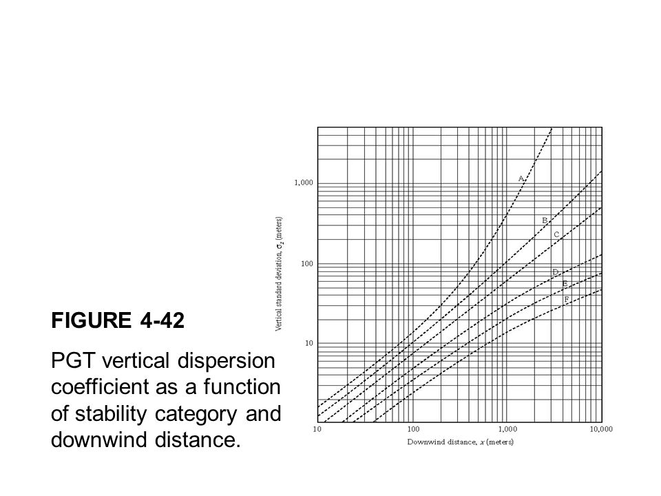 FIGURE 4-42 PGT vertical dispersion coefficient as a function of stability category and downwind distance.