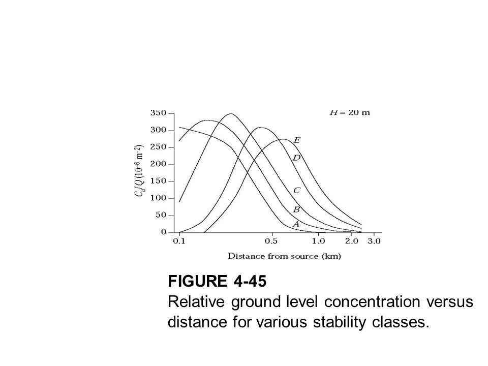FIGURE 4-45 Relative ground level concentration versus distance for various stability classes.