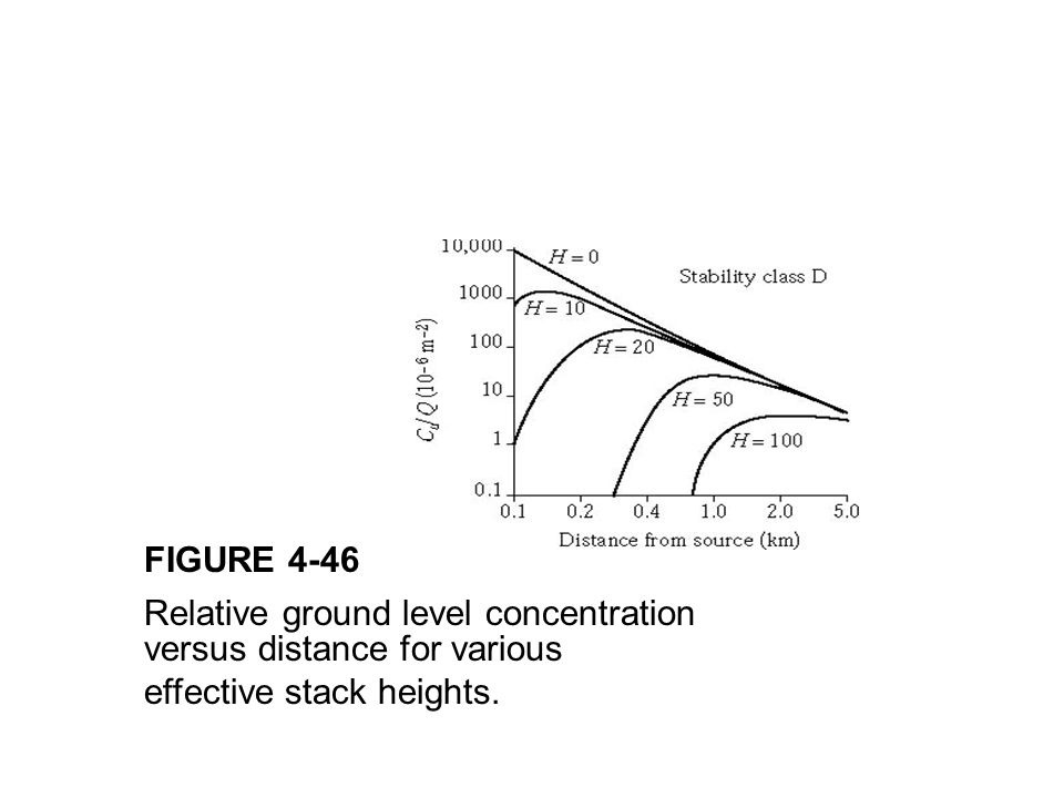 FIGURE 4-46 Relative ground level concentration.