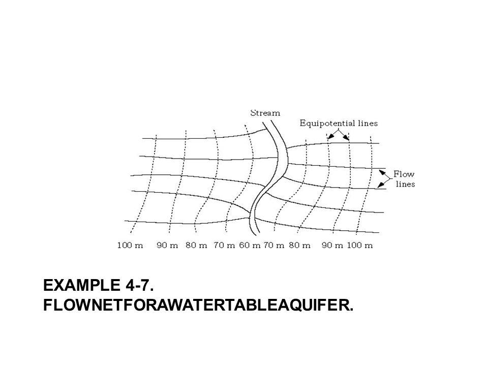 EXAMPLE 4-7. FLOWNETFORAWATERTABLEAQUIFER.