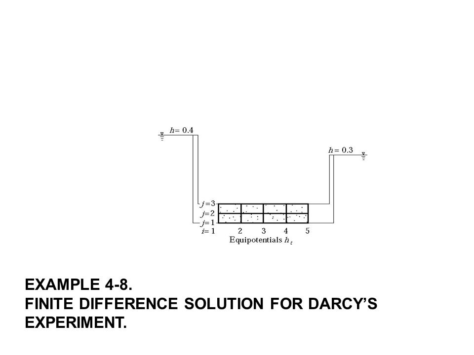 EXAMPLE 4-8. FINITE DIFFERENCE SOLUTION FOR DARCY'S EXPERIMENT.