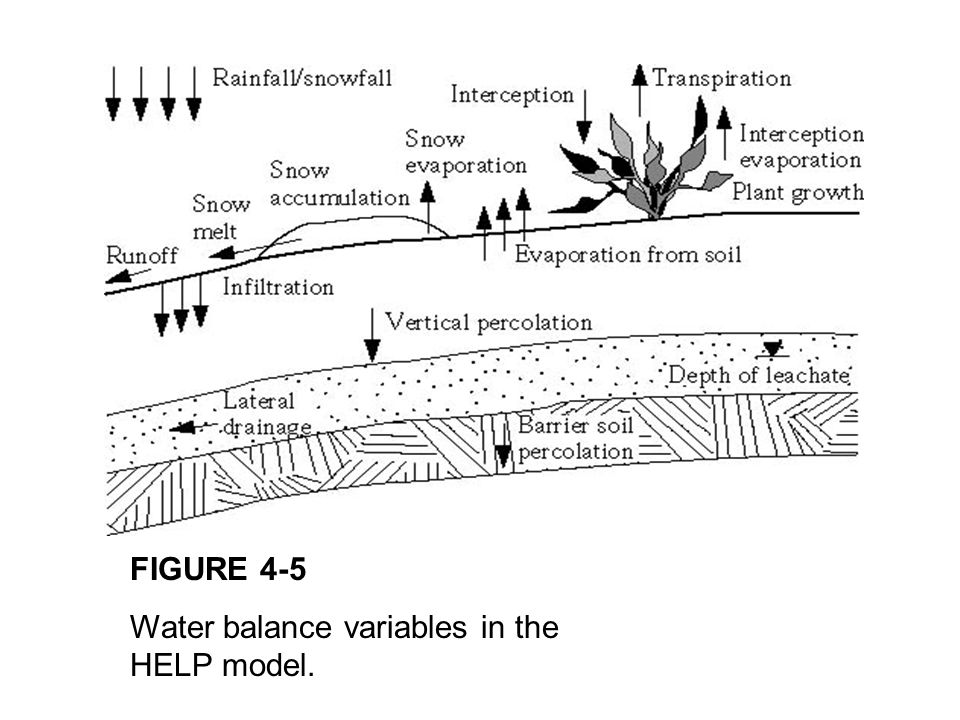 FIGURE 4-5 Water balance variables in the HELP model.