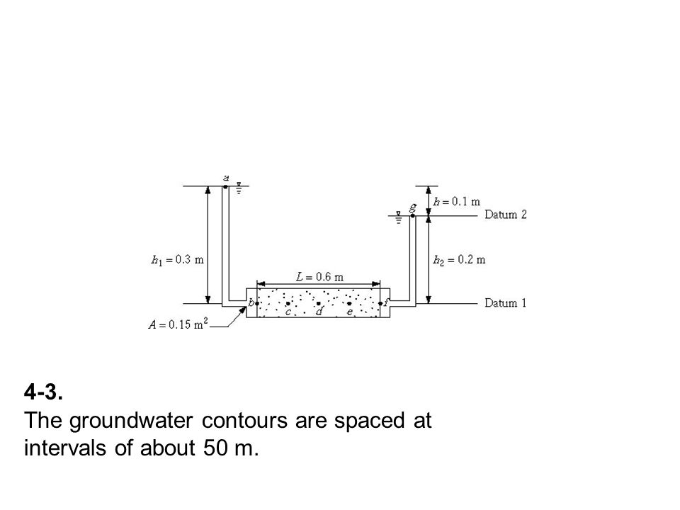 4-3. The groundwater contours are spaced at intervals of about 50 m.