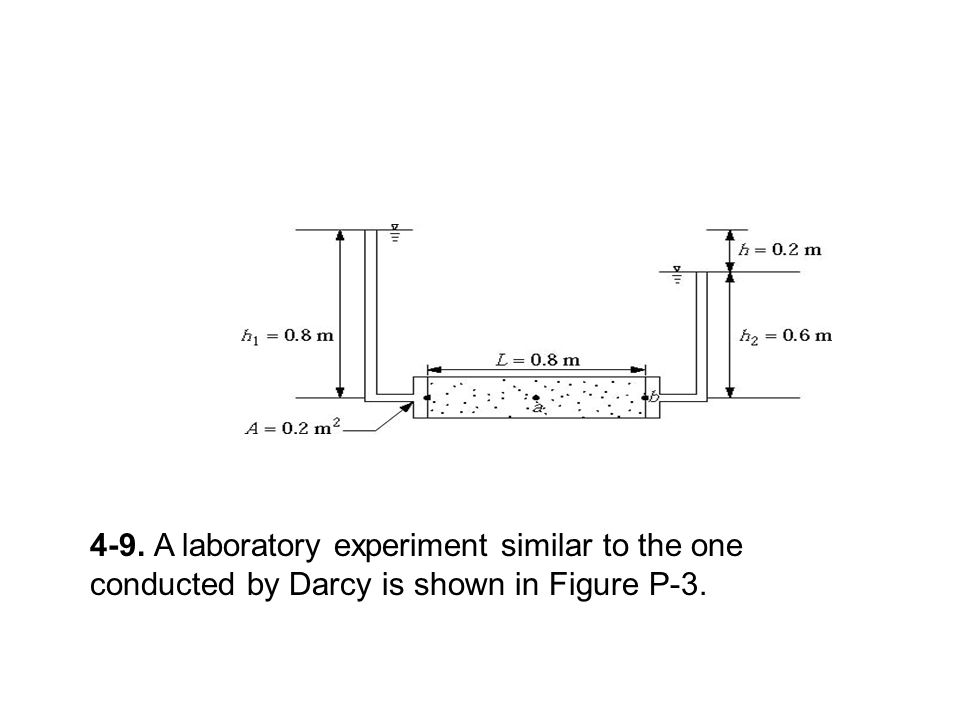 4-9. A laboratory experiment similar to the one conducted by Darcy is shown in Figure P-3.