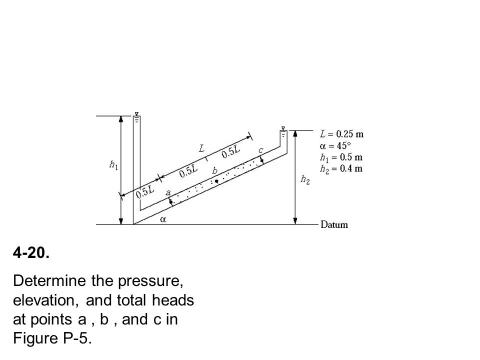 4-20. Determine the pressure, elevation, and total heads at points a , b , and c in Figure P-5.