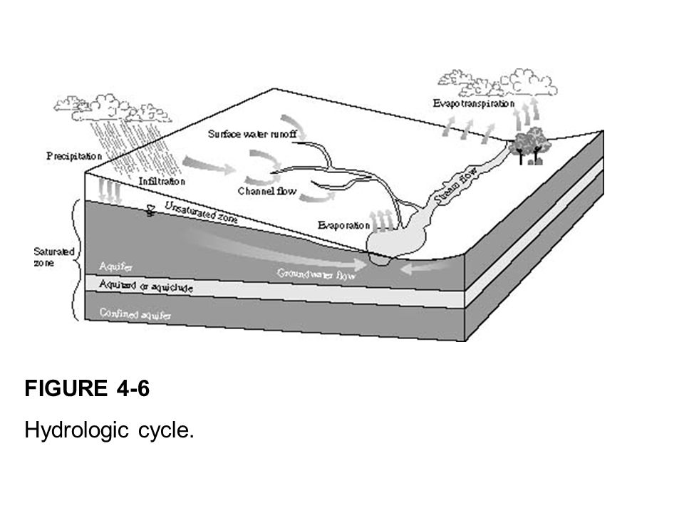 FIGURE 4-6 Hydrologic cycle.