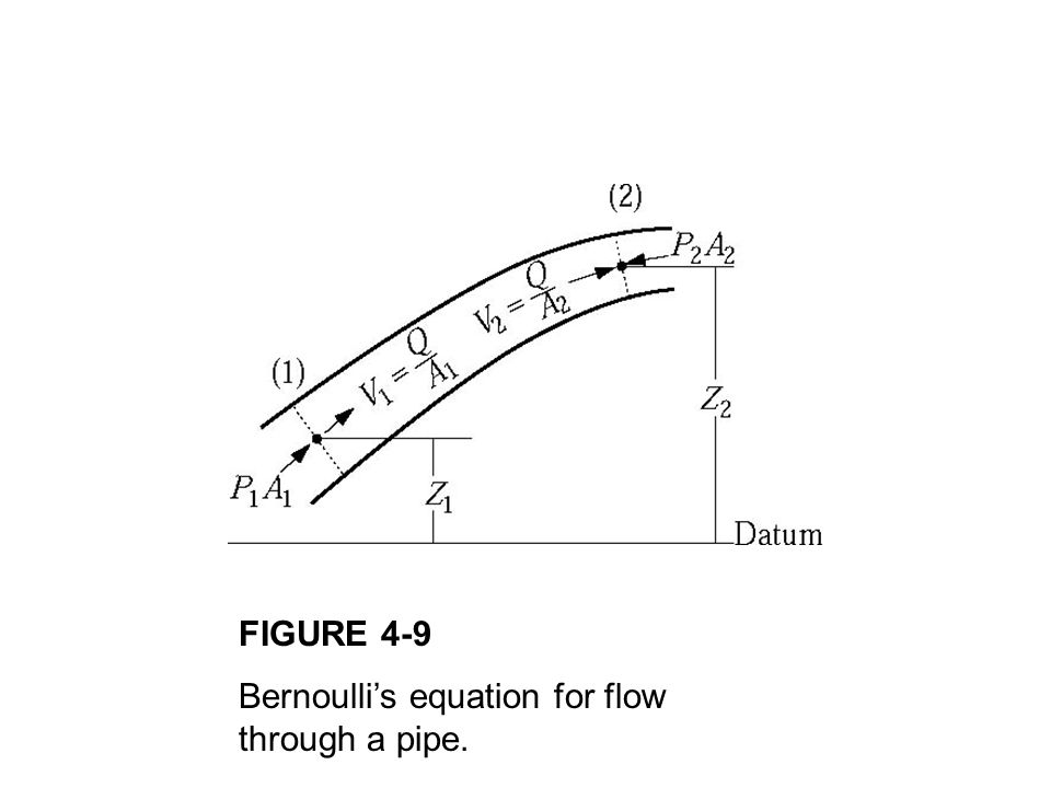 FIGURE 4-9 Bernoulli's equation for flow through a pipe.