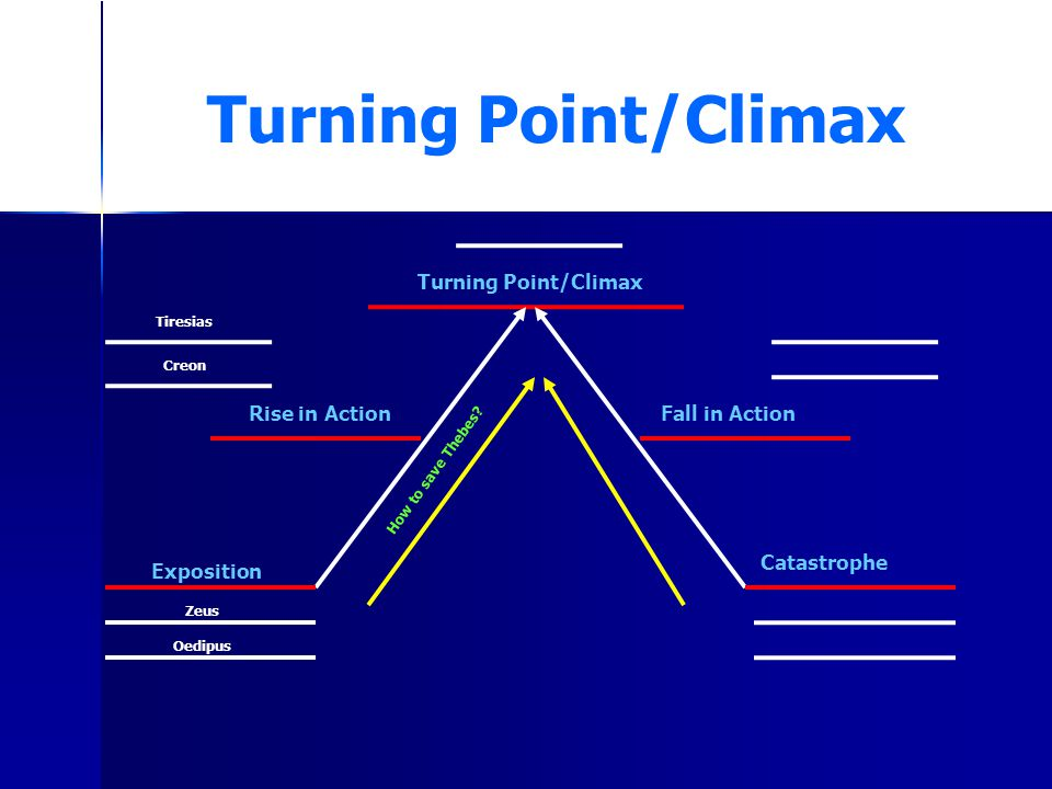 Turning Point/Climax Turning Point/Climax Rise in Action
