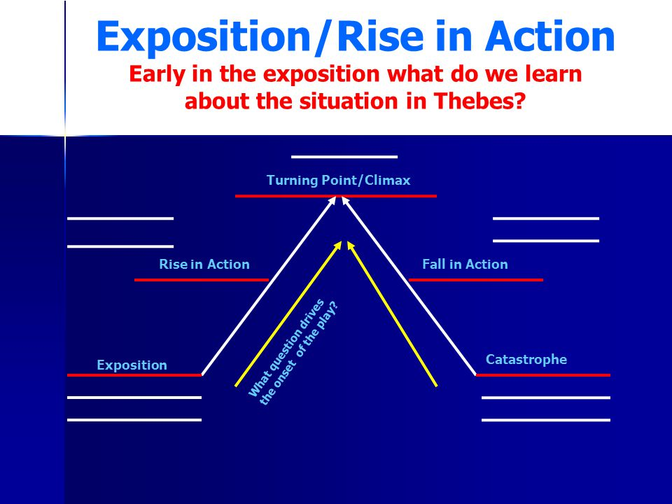 Exposition/Rise in Action Early in the exposition what do we learn about the situation in Thebes