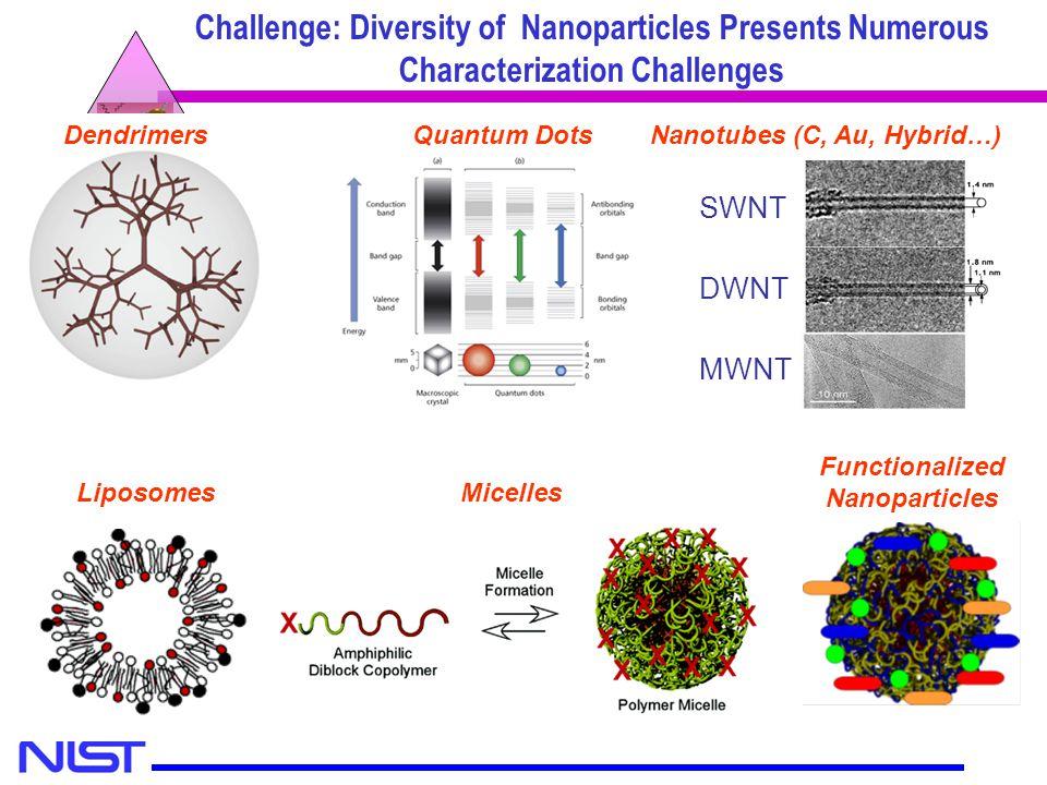 Nanotubes (C, Au, Hybrid…)