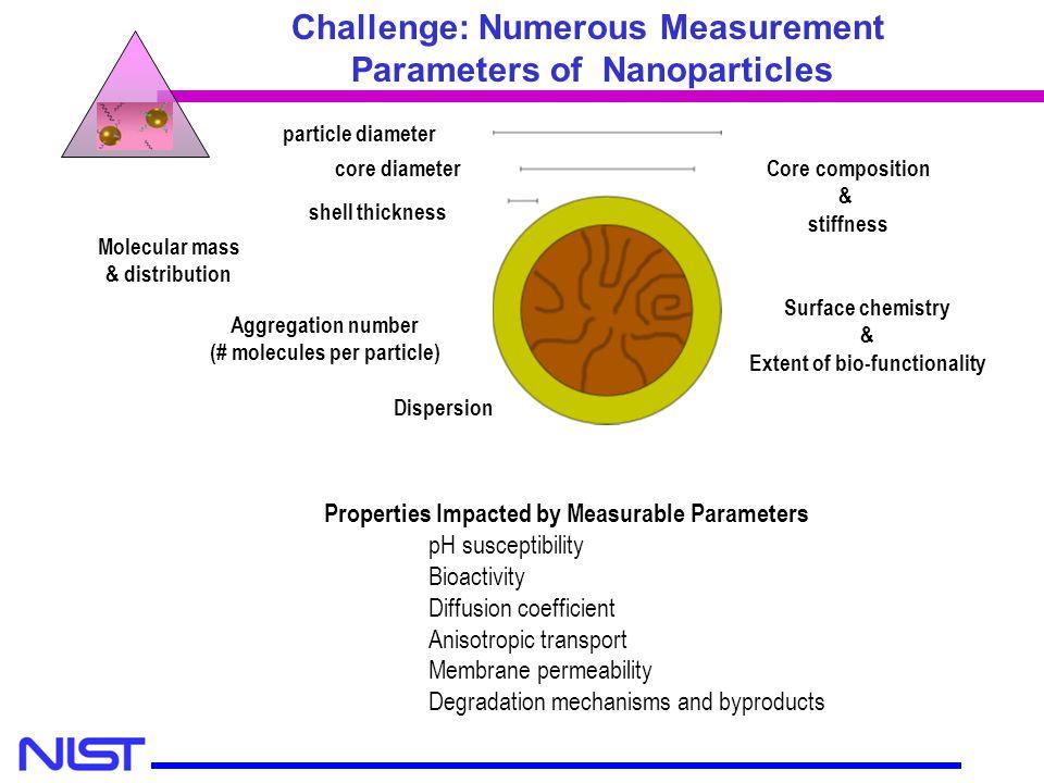 Challenge: Numerous Measurement Parameters of Nanoparticles