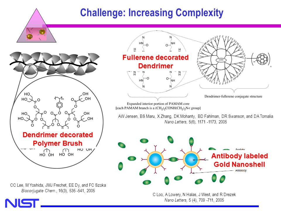 Challenge: Increasing Complexity