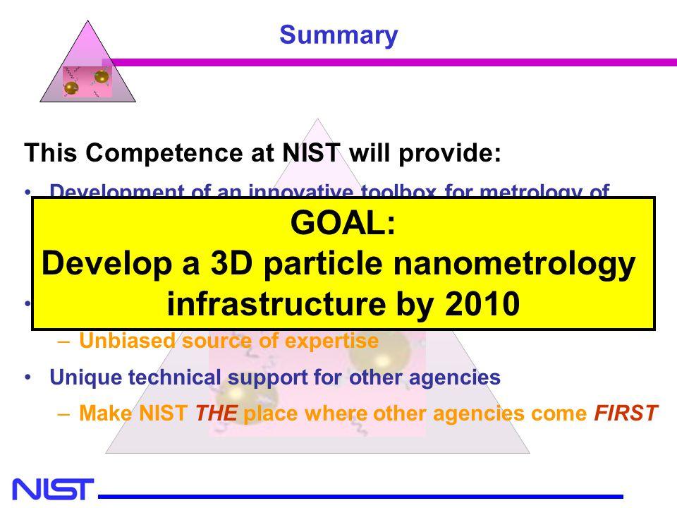 Develop a 3D particle nanometrology