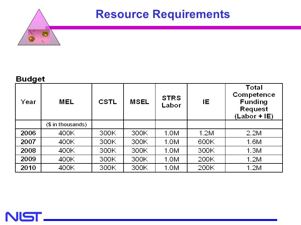 Resource Requirements